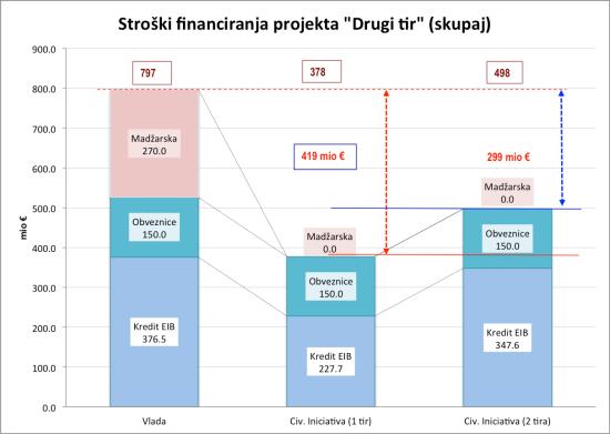 Stroški financiranja DK2_Skupaj