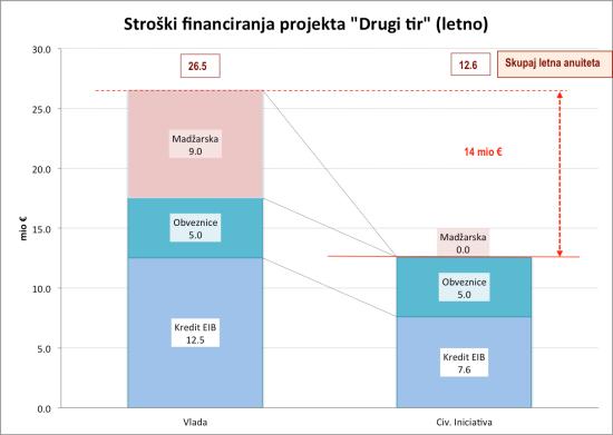 Stroški financiranja DK_1 tir2