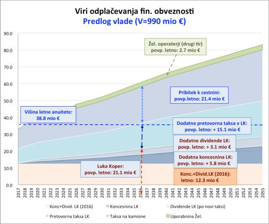 DK2_viri_dinamika_Vlada_3