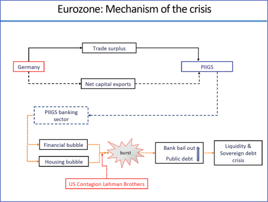 Euro_Mechanism of the crisis