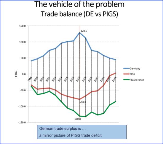 Euro_Trade imbalances