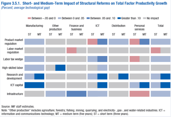IMF_Structural_reforms