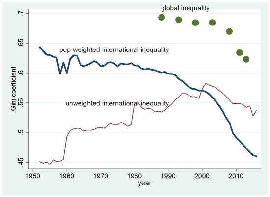 Decreasing global and international inequality_1952-2015