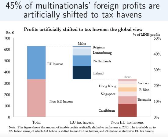Zucman-Global missing profits