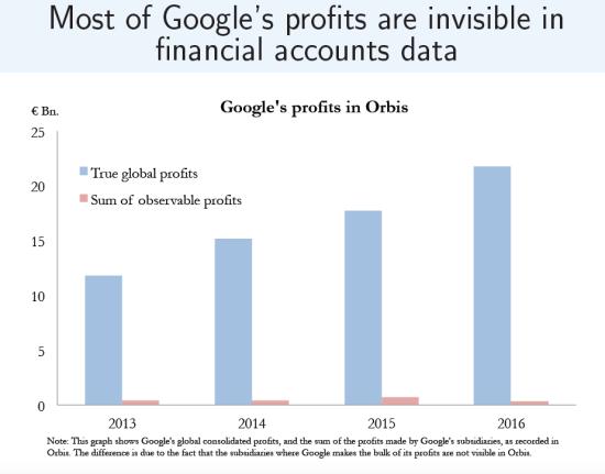 Zucman-Google