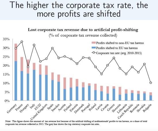 Zucman-Lost income of EU