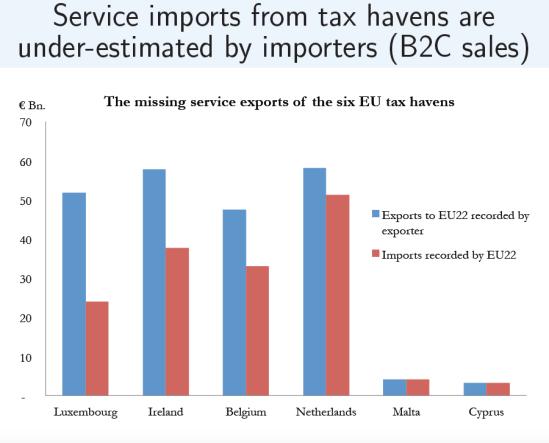 Zucman-Lost services imports