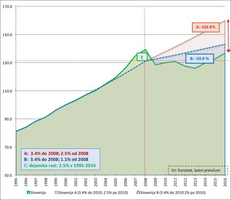 Izgubljen BDP3