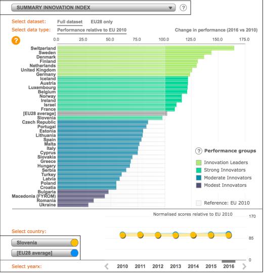 Innovation summary index