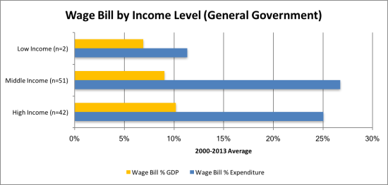 Wage bill_Income