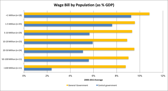 Wage bill_Pop.png