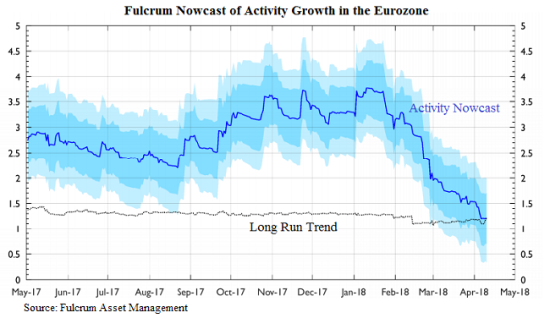 Nowcast euro growth