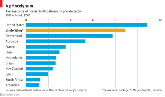 Price of birth delivery