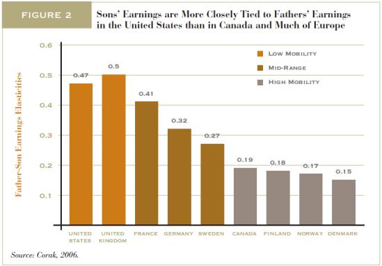 Relativna socialna mobilnost v ZDA in Evropi
