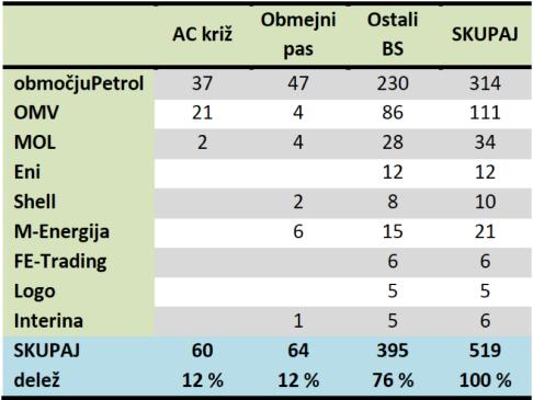 Struktura trga_število bencinskih servisov