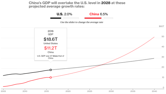 China overtaking US