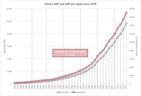 Podvojoitve kitajskega BDP
