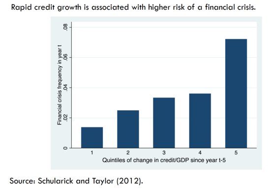 Credit growth and financial crisis