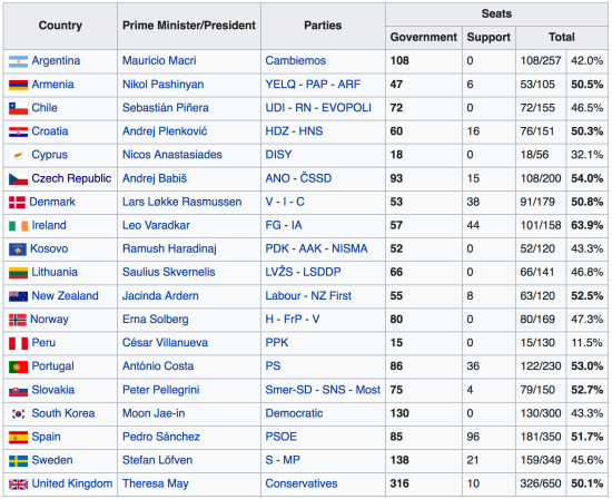 Minority Governments