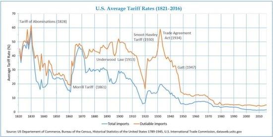 US traiffs 1821-2016