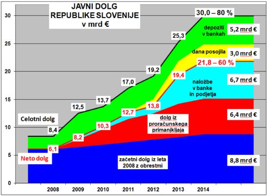 Javni dolg 2014
