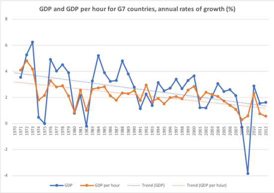 Falling productivity growth in G7