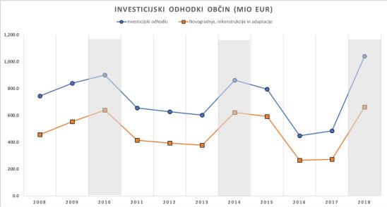 Obc-investicije-1