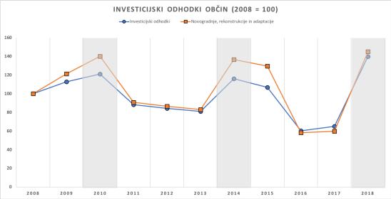 Obc-investicije-2