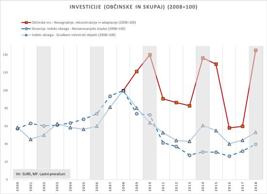 Obc-investicije-5