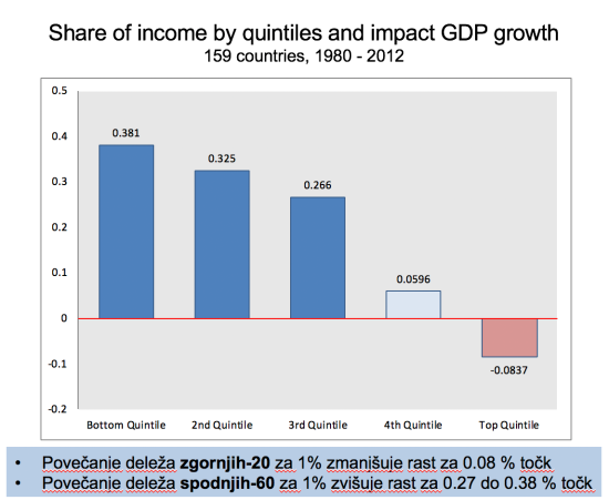 income share and gdp grpwth_imf