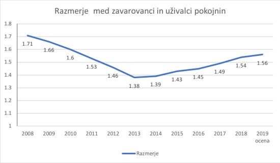 pokojnine 2018-4
