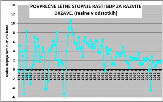 Zgodovinski trendi BDP-1