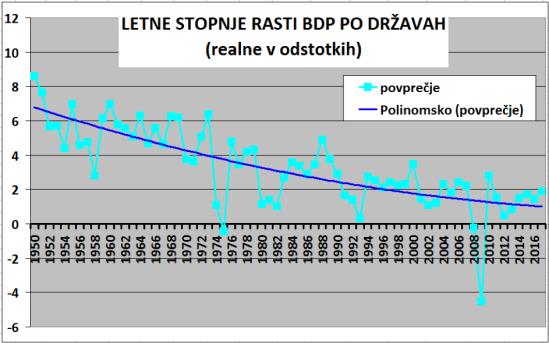 Zgodovinski trendi BDP-2