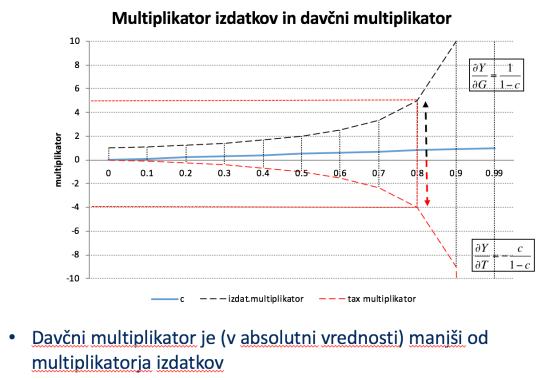 Davčni multiplikator