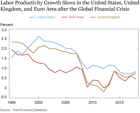 The Keynesian Growth Approach to Macroeconomic Policy and Productivity
