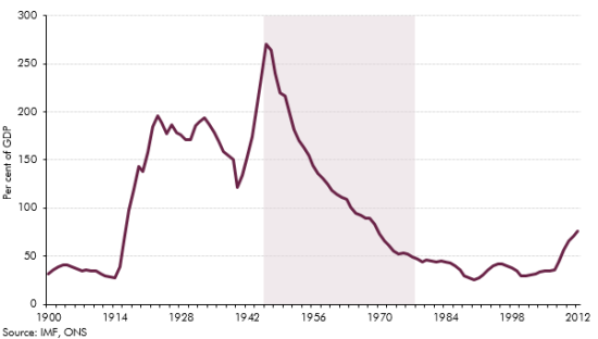 UK debt to GDP since 1900
