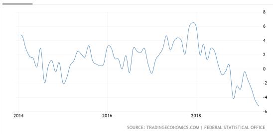 Indeks nemške ind proizvodnje