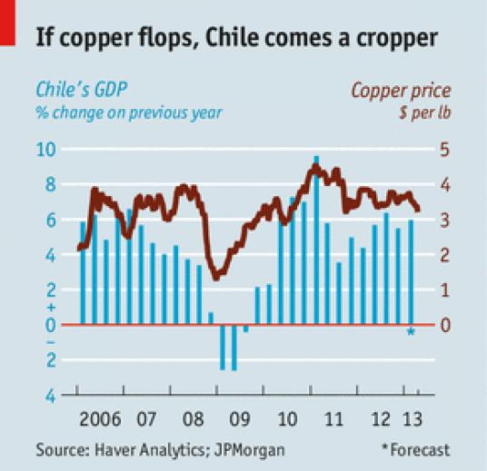 Baker in gospodarska rast v Čilu