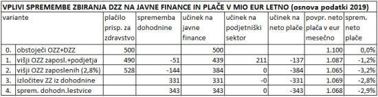DZZ - tabela javnih financ