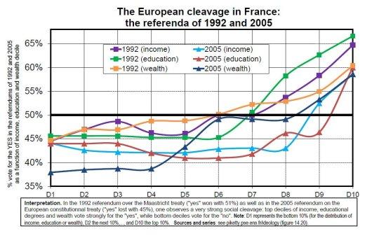 Piketty_France referenda voting_1