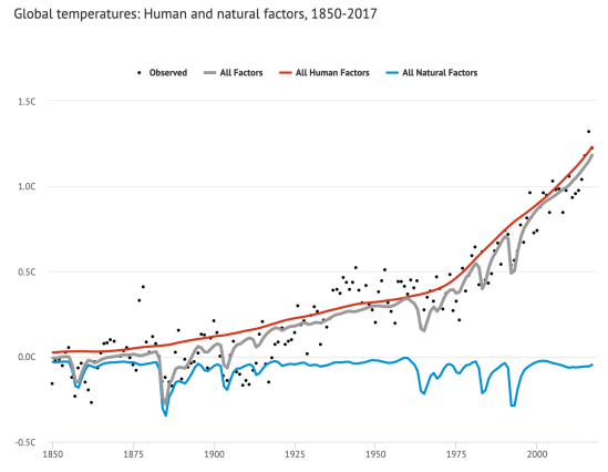 Contribution to global warming-2