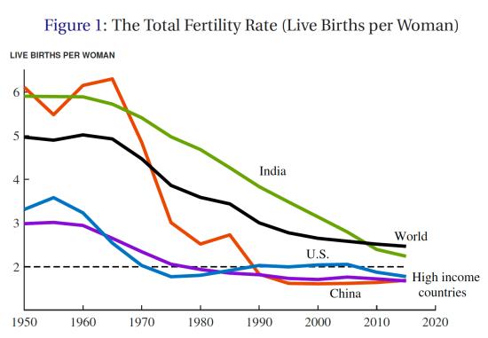 Global ferility rates