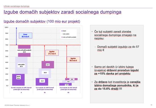 Javni razpisi in socialni dumping-1