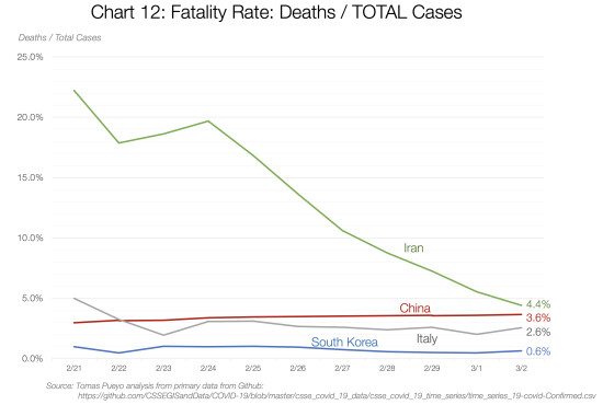 Fatality rate-2