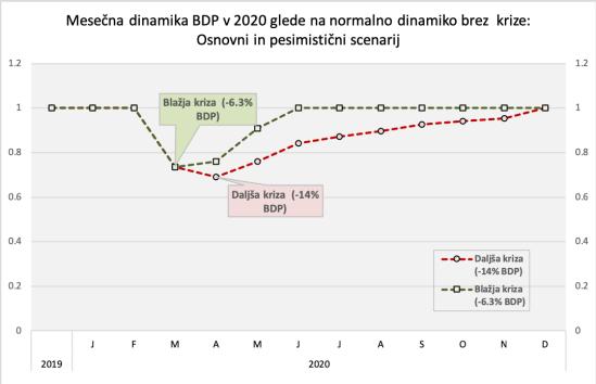 Izpad BDP-korona kriza