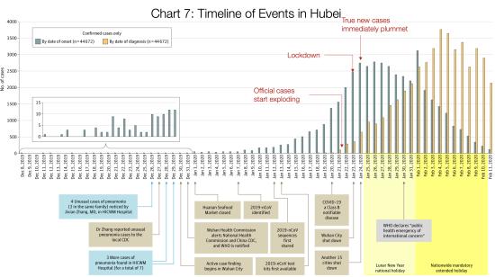 Timeline_Hubei-1