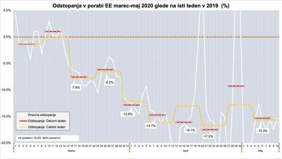 Raba elekt-energije 2020-14052020-1