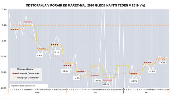 Raba elekt-energije 2020-29052020-S