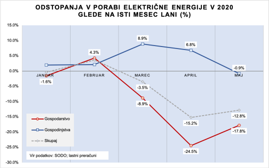 Poraba EE_05-2020