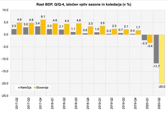 Kvartalni BDP_SI-DE_2017-2020